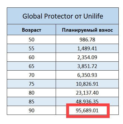 С течением времени ежегодный взнос в полисе Глобал Протектор становиться очень высоким
