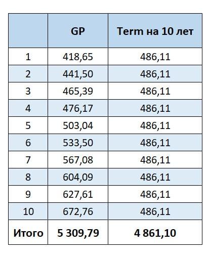 Страховая компания Unilife - сравнение стоимости Global Protector и срочного страхования (Term)
