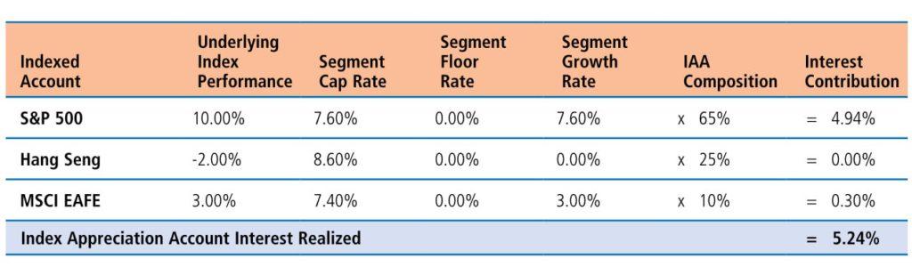 Пример расчета начисляемой ставки в индексном контракте