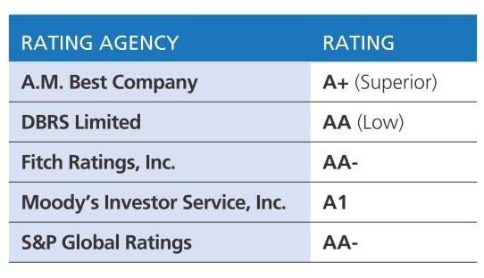 Manulife Insurance имеет высокие от ведущих рейтинговых агентств, и положительные отзывы клиентов из России и СНГ