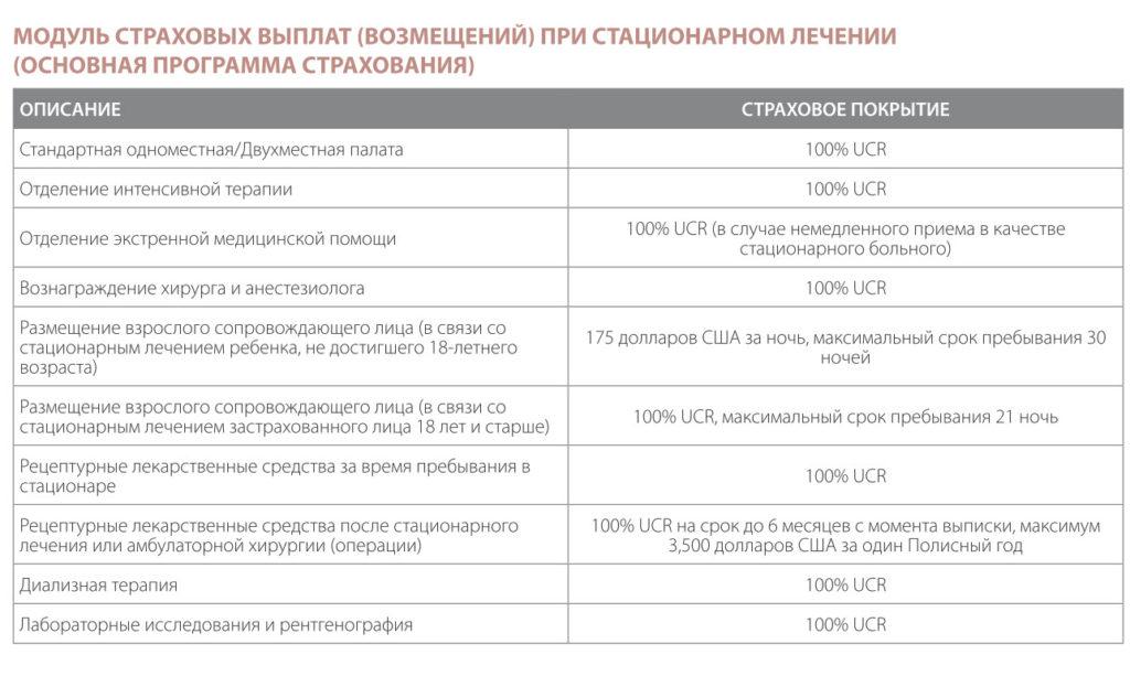 Как покрываются медицинские расходы в полисе Vumi международного медицинского страхования