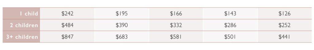 Стоимость страхования детей в международной медицинской страховке VUMI