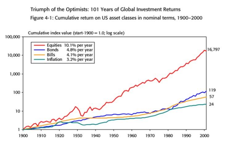 даже если мы говорим про инвестиции для чайников - нужно обязательно часть своих средств вкладывать в акции