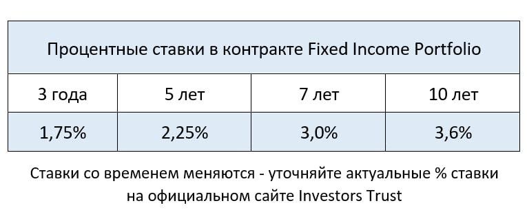 Вариантом куда вложить деньги для пассивного дохода может быть контракт Fixed Income Portfоlio, позволяющий получать гарантированную ренту по фиксированной процентной ставке